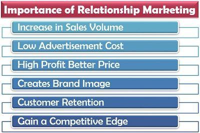 Importance of Relationship Marketing