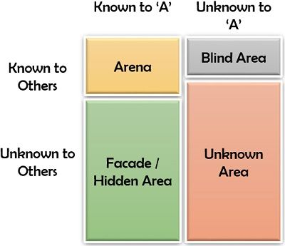 Johari Window for a new employee 'A'
