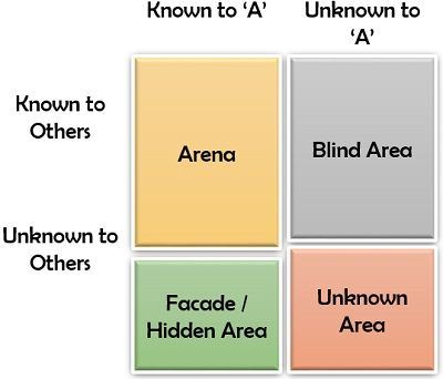 Johari Window for an employee 'A' after a year of joining