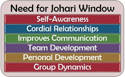 Need for Johari Window