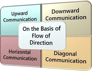 On the Basis of Flow of Direction