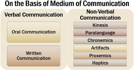 On the Basis of Medium of Communication