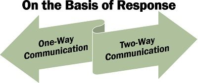 On the Basis of Response