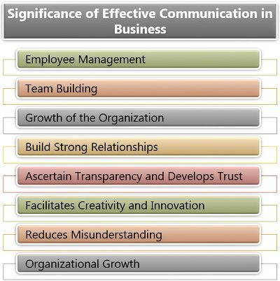 Significance of Effective Communication in Business