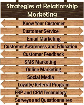 Strategies of Relationship Marketing
