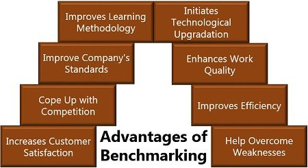 Advantages of Benchmarking