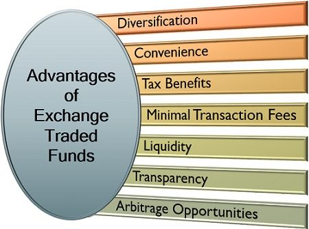 Advantages of Exchange Traded Funds