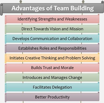 importance of team building pdf