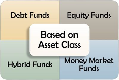 Mutual Fund Type Based on Asset Class