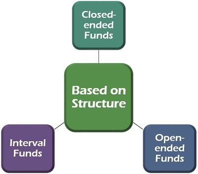 Mutual Fund Type Based on Structure