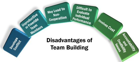 Disadvantages of Team Building