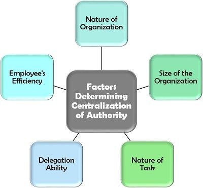 Factors Determining Centralization of Authority