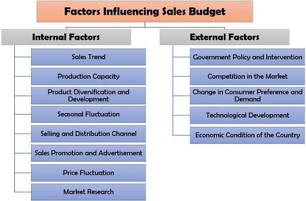Factors Influencing Sales Budget