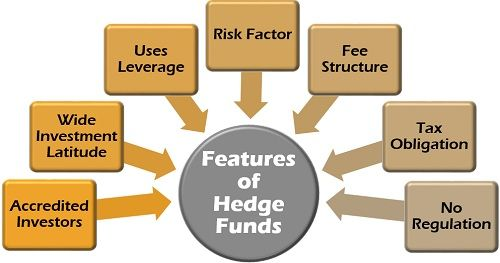 Features of Hedge Funds