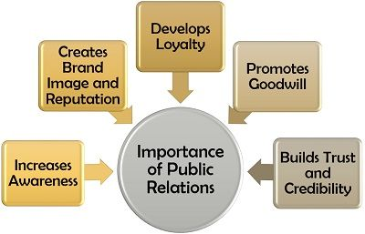 Importance of Public Relations