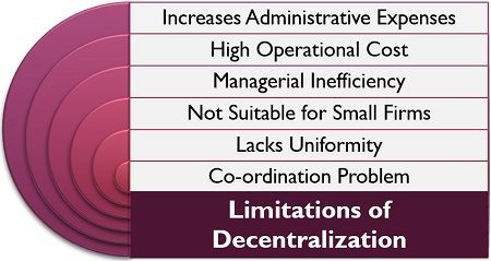 Limitations of Decentralization
