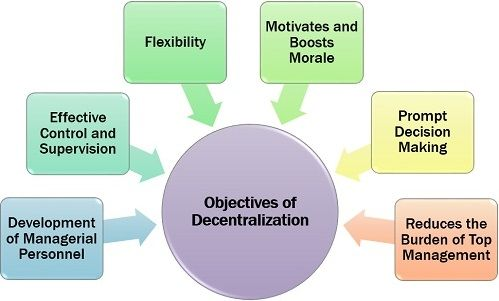 Objectives of Decentralization