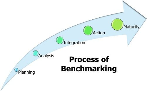 Process of Benchmarking