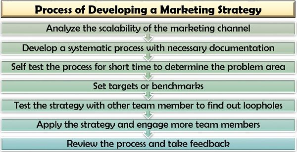 Process of Developing a Marketing Strategy