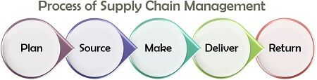 Process of Supply Chain Management