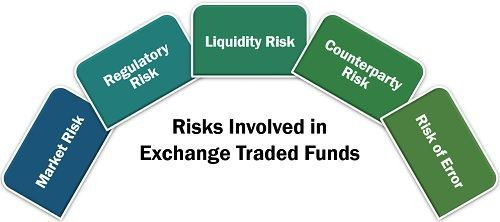 Risks Involved in Exchange Traded Funds