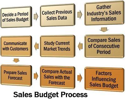 Sales Budget Process