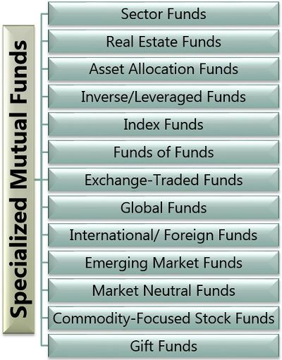 Specialized Mutual Funds