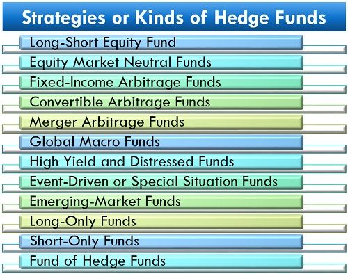 Strategies or Kinds of Hedge Funds