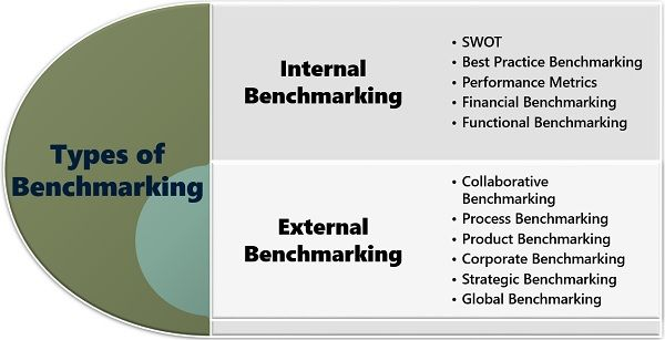 Types of Benchmarking