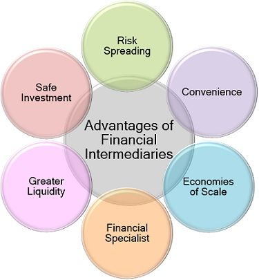 Advantages of Financial Intermediaries