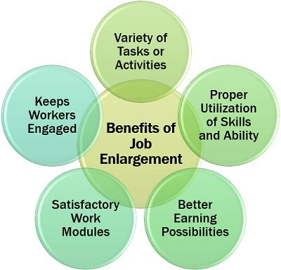 Benefits of Job Enlargement