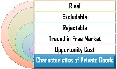 Characteristics of Private Goods