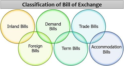 Classification of Bill of Exchange