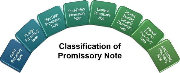 Classification of Promissory Note