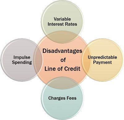 Disadvantages of Line of Credit