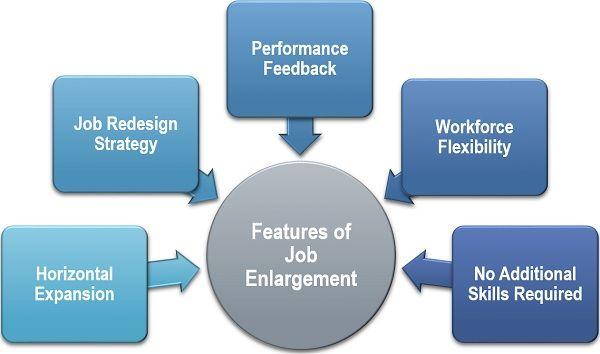Features of Job Enlargement