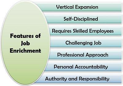 Features of Job Enrichment