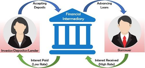 What are Financial Intermediaries? Definition, Example