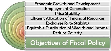 Objectives of Fiscal Policy