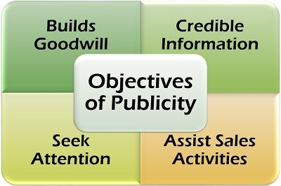 Objectives of Publicity