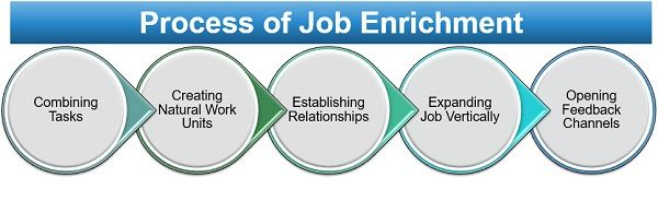 Process of Job Enrichment