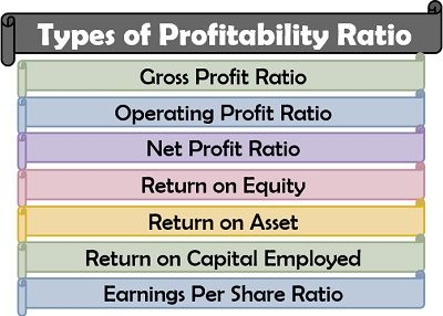 Types of Profitability Ratio