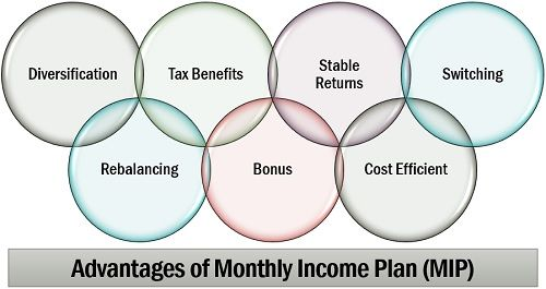 Advantages of Monthly Income Plan (MIP)