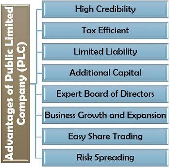 Advantages of Public Limited Company (PLC)