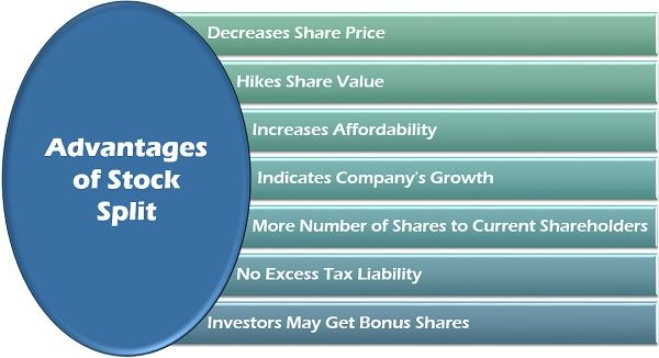 Advantages of Stock Split