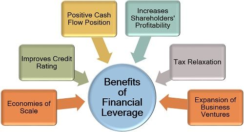 Benefits of Financial Leverage
