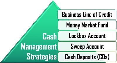 Cash Management Strategies