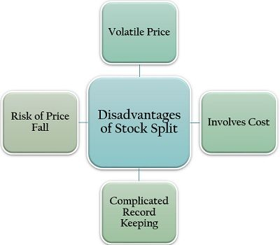 Disadvantages of Stock Split