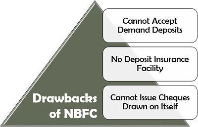 Drawbacks of NBFC