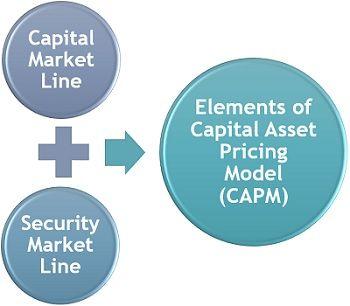 Elements of Capital Asset Pricing Model (CAPM)